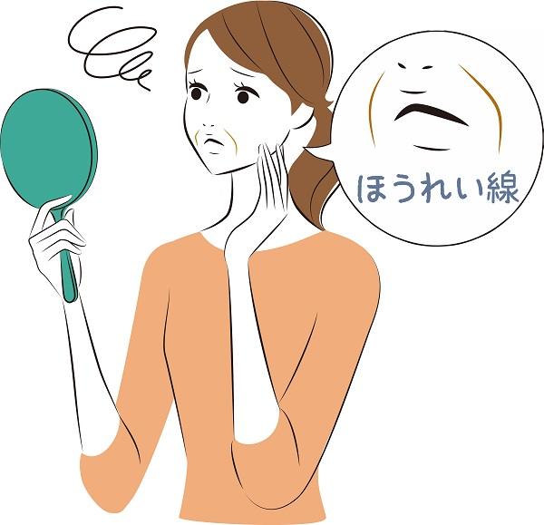 口ゴボとほうれい線の関係